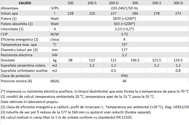 Specificatii Calido